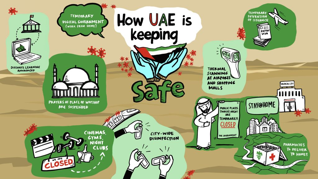 How is the UAE keeping everyone in the country safe